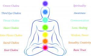 energy check of seven chakras, chakra scanning, body chakra scanning
